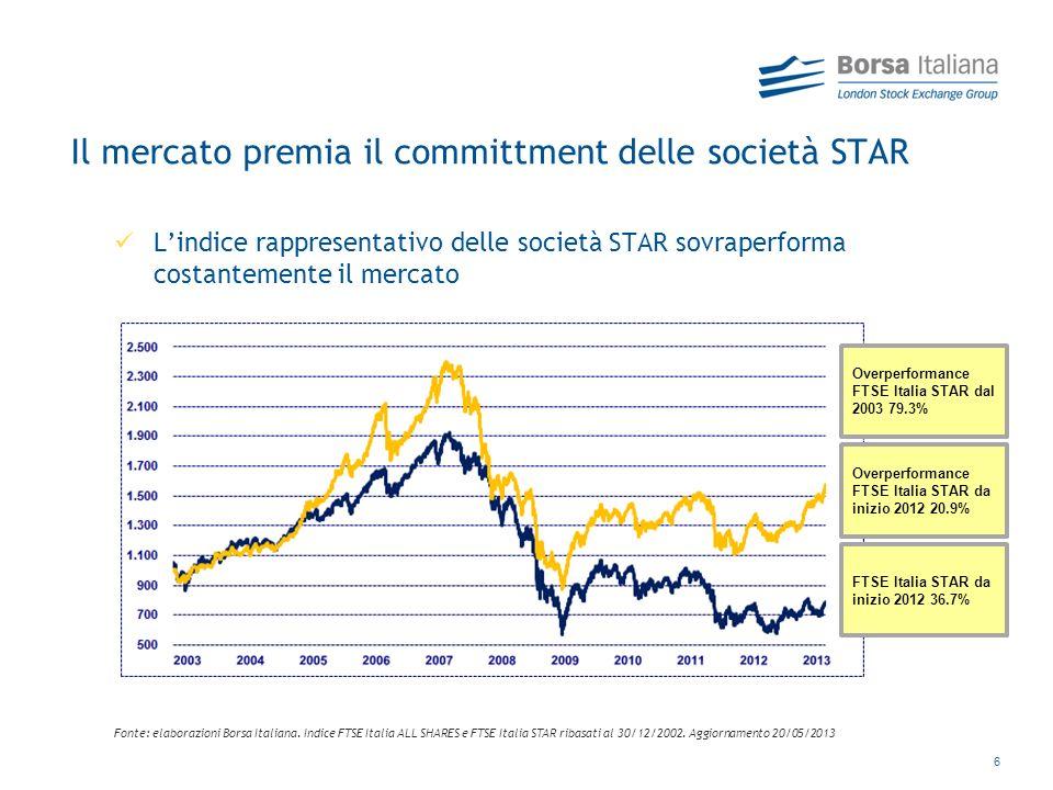 Il mercato premia il committment delle società STAR