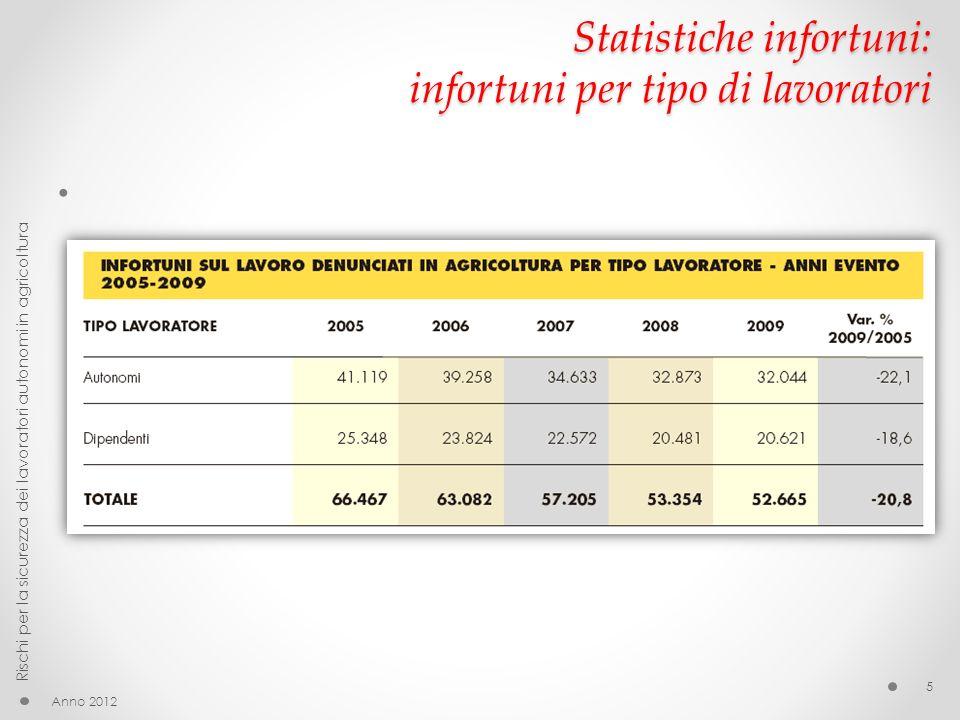 Statistiche infortuni: infortuni per tipo di lavoratori