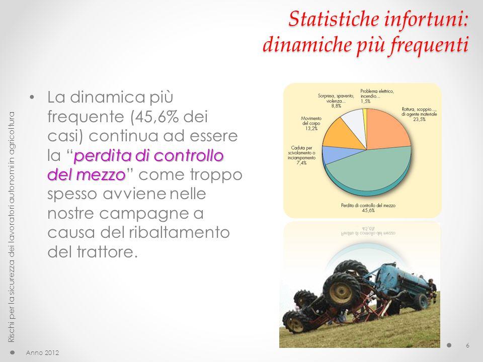 Statistiche infortuni: dinamiche più frequenti