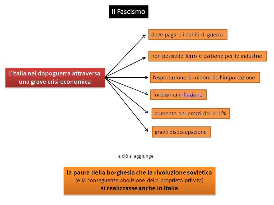 Il Fascismo L'Italia nel dopoguerra attraversa