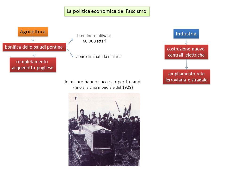 La politica economica del Fascismo