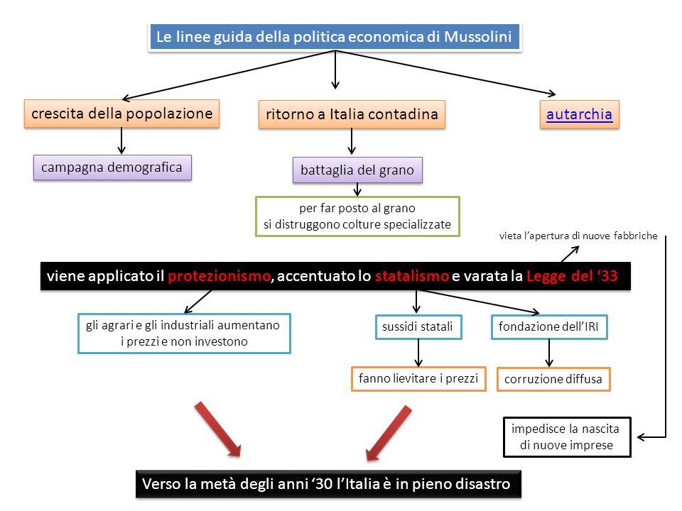 Le linee guida della politica economica di Mussolini