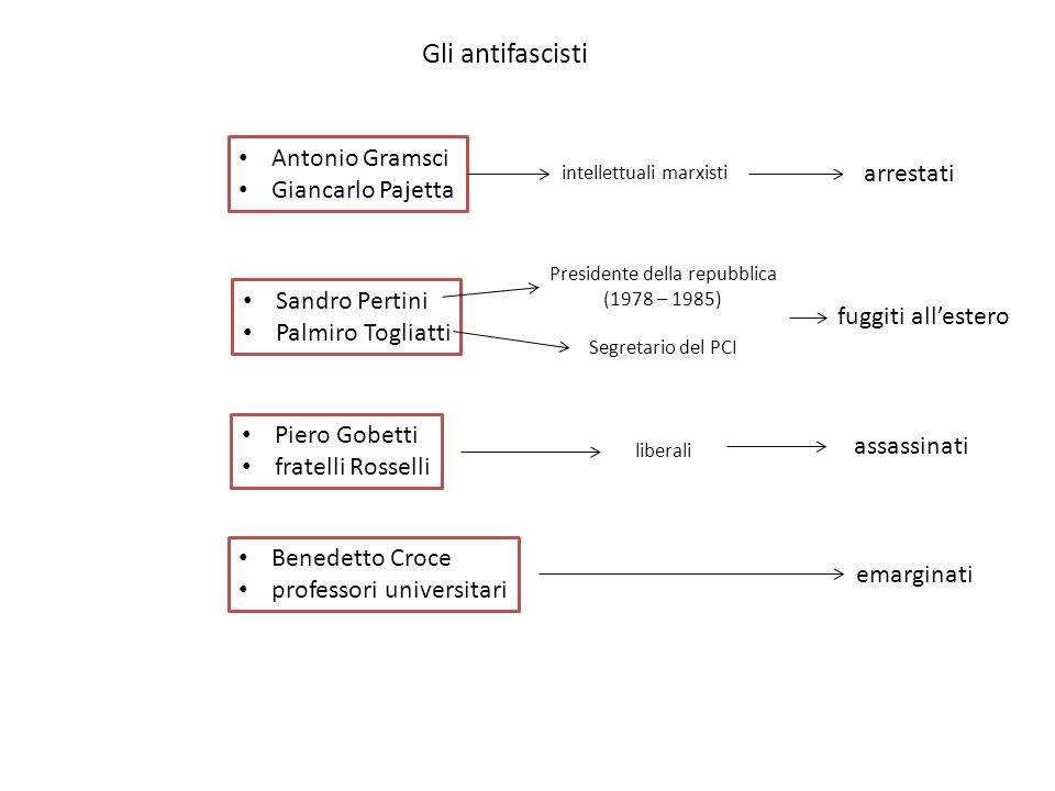 Gli antifascisti Antonio Gramsci Giancarlo Pajetta arrestati