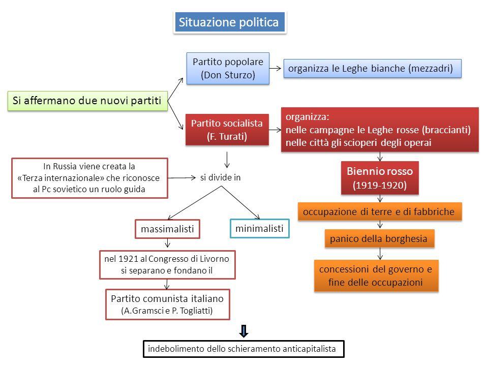 Situazione politica Si affermano due nuovi partiti Biennio rosso