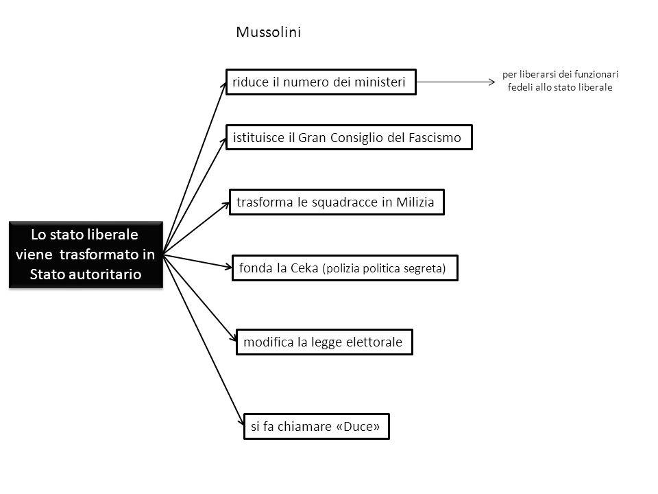 Mussolini Lo stato liberale viene trasformato in Stato autoritario