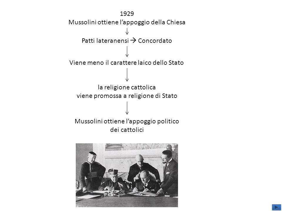 Mussolini ottiene l'appoggio della Chiesa