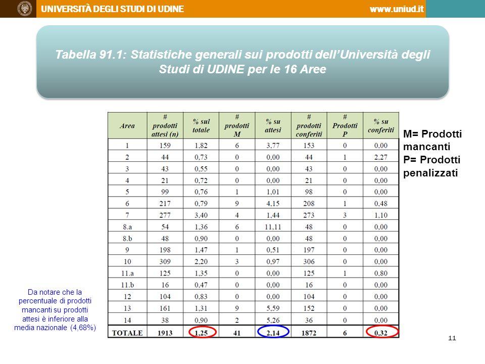 Tabella 91.1: Statistiche generali sui prodotti dell'Università degli Studi di UDINE per le 16 Aree