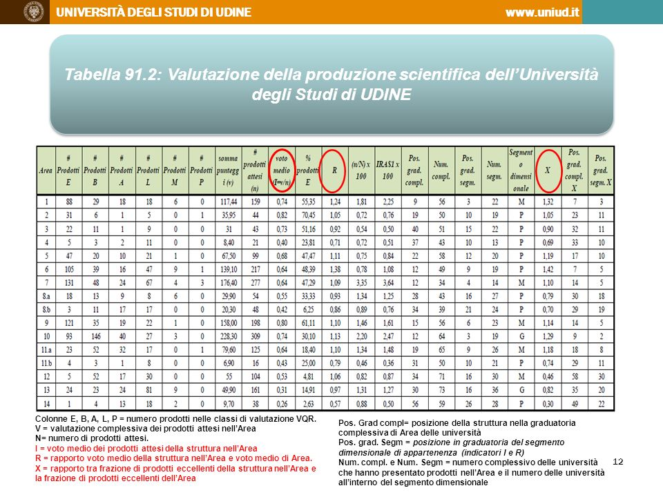 Tabella 91.2: Valutazione della produzione scientifica dell'Università degli Studi di UDINE