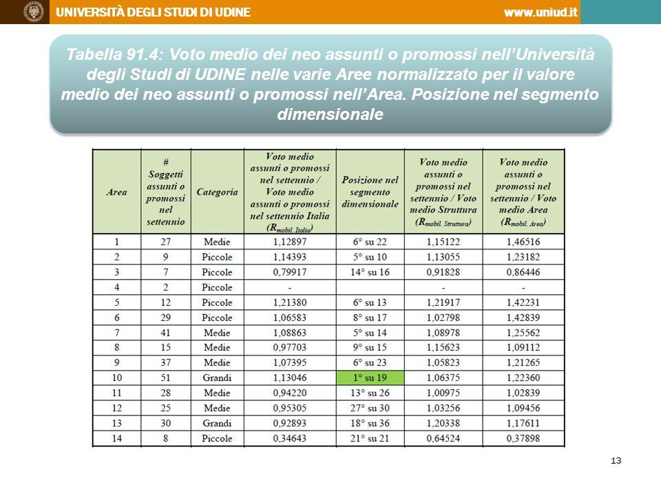 Tabella 91.4: Voto medio dei neo assunti o promossi nell'Università degli Studi di UDINE nelle varie Aree normalizzato per il valore medio dei neo assunti o promossi nell'Area.