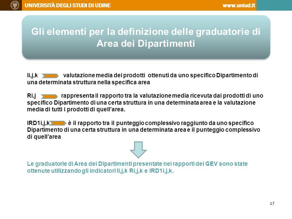 Gli elementi per la definizione delle graduatorie di Area dei Dipartimenti