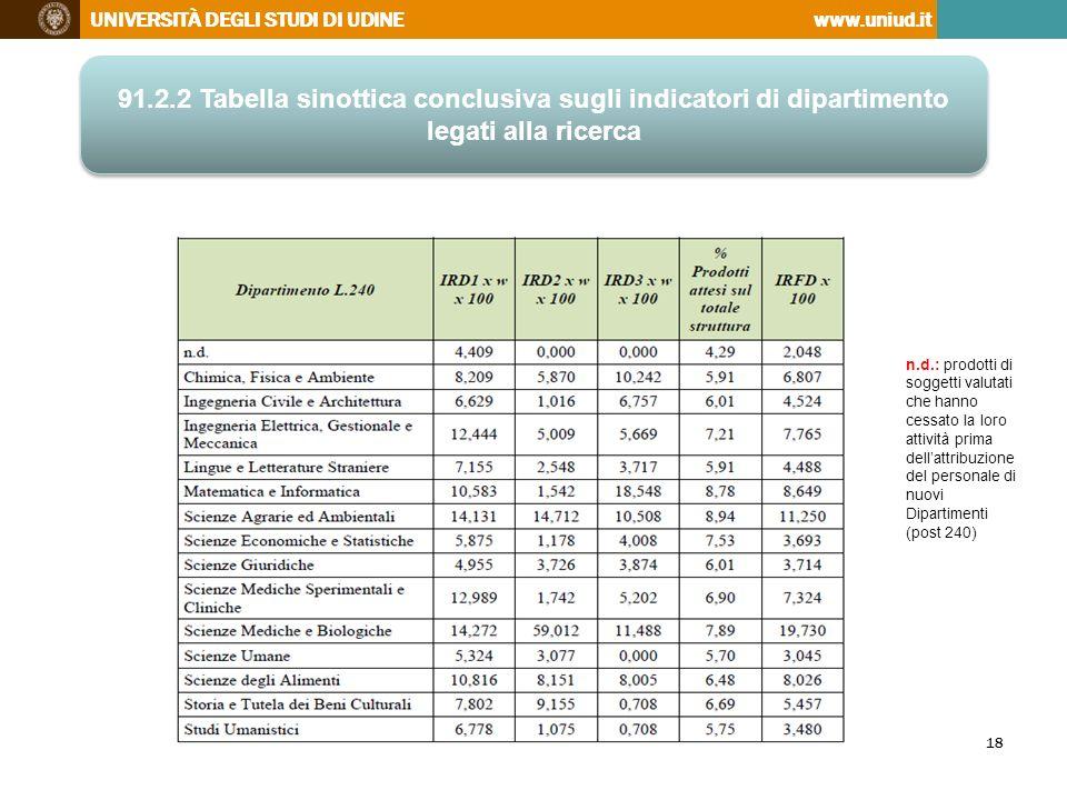 91.2.2 Tabella sinottica conclusiva sugli indicatori di dipartimento legati alla ricerca