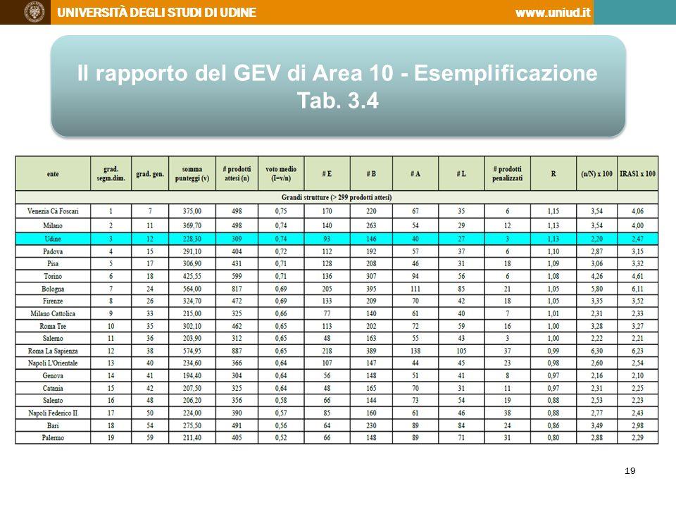 Il rapporto del GEV di Area 10 - Esemplificazione