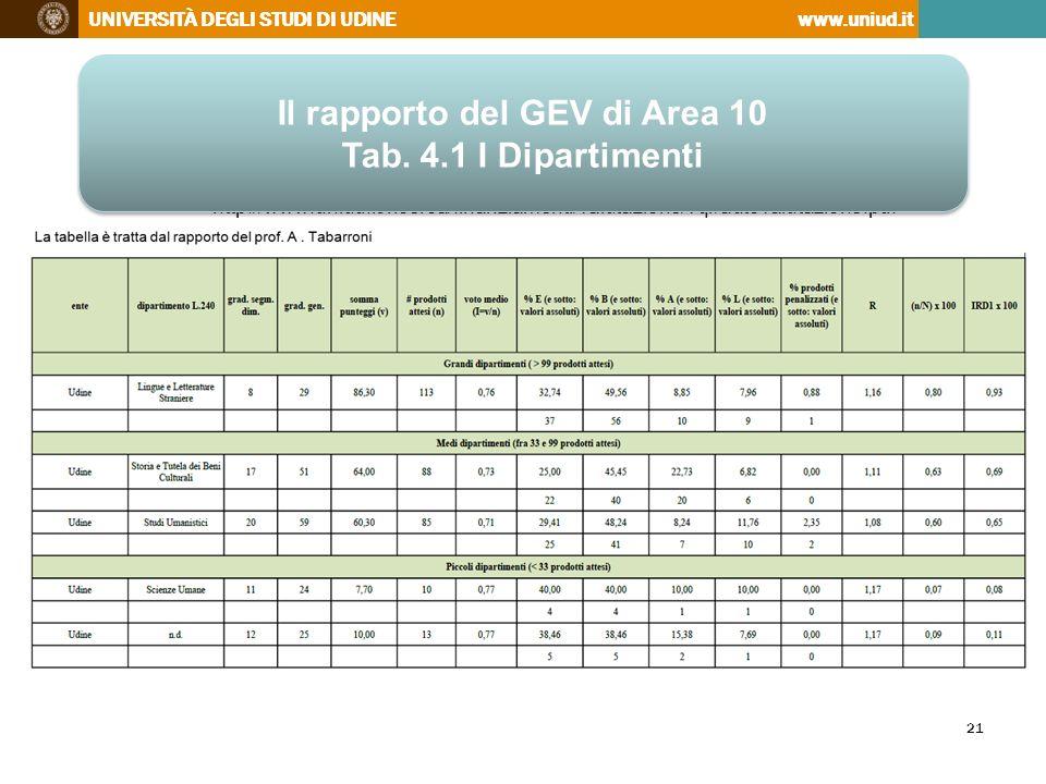 Il rapporto del GEV di Area 10