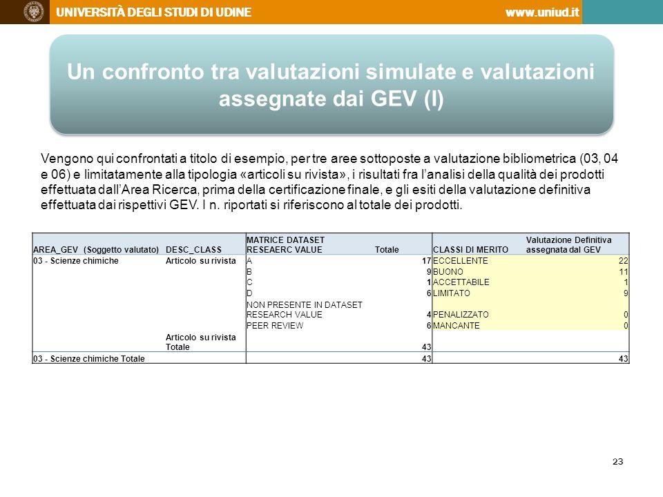 http://www.uniud.it/ricerca/finanziamenti/valutazione/vqr/autovalutazione.pdf