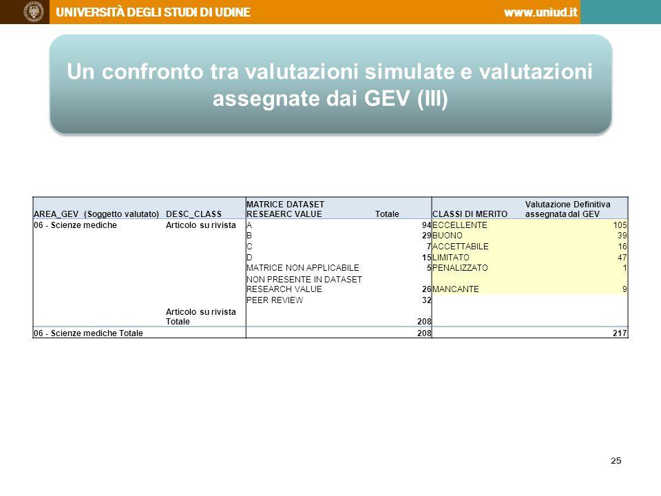 Un confronto tra valutazioni simulate e valutazioni assegnate dai GEV (III)