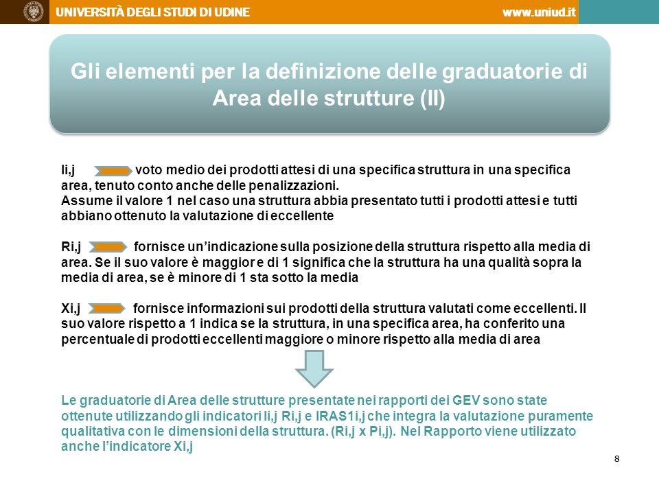 Gli elementi per la definizione delle graduatorie di Area delle strutture (II)