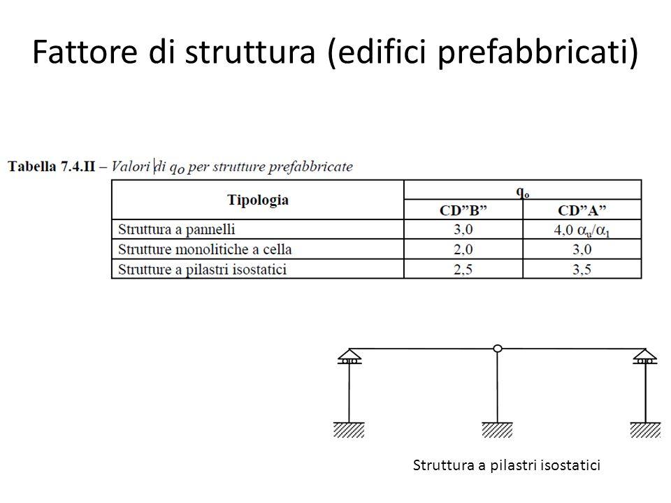 Fattore di struttura (edifici prefabbricati)