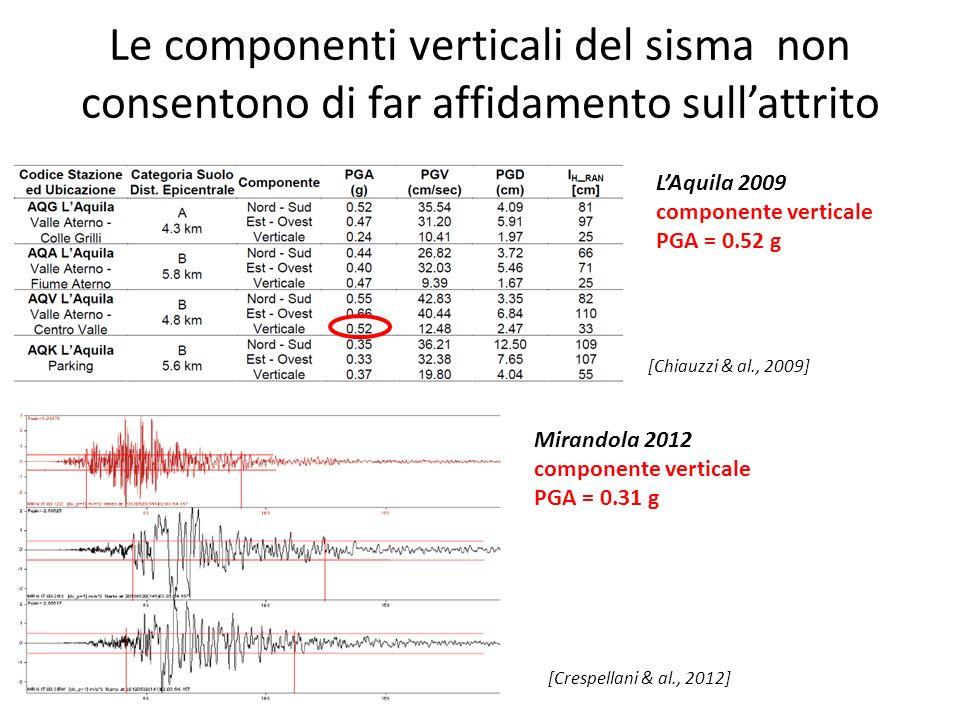Le componenti verticali del sisma non consentono di far affidamento sull'attrito