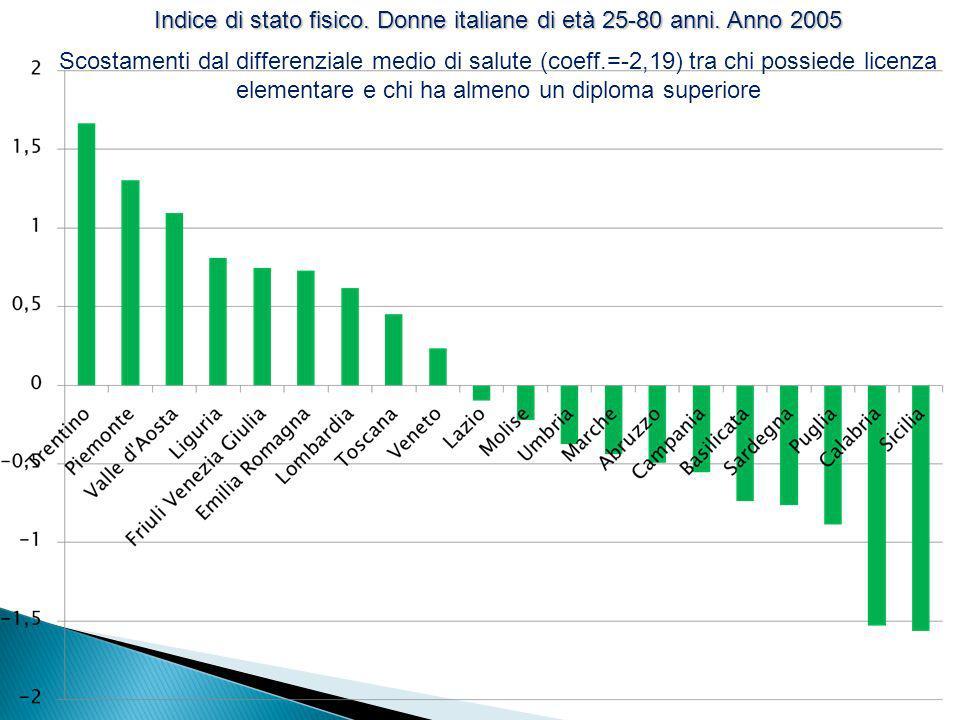 Indice di stato fisico. Donne italiane di età 25-80 anni. Anno 2005