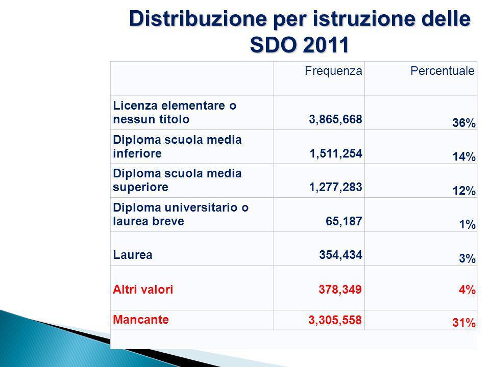Distribuzione per istruzione delle SDO 2011