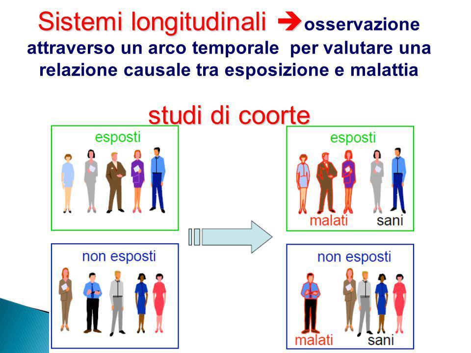 Sistemi longitudinali osservazione attraverso un arco temporale per valutare una relazione causale tra esposizione e malattia