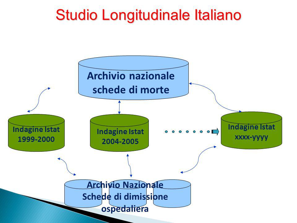 Studio Longitudinale Italiano