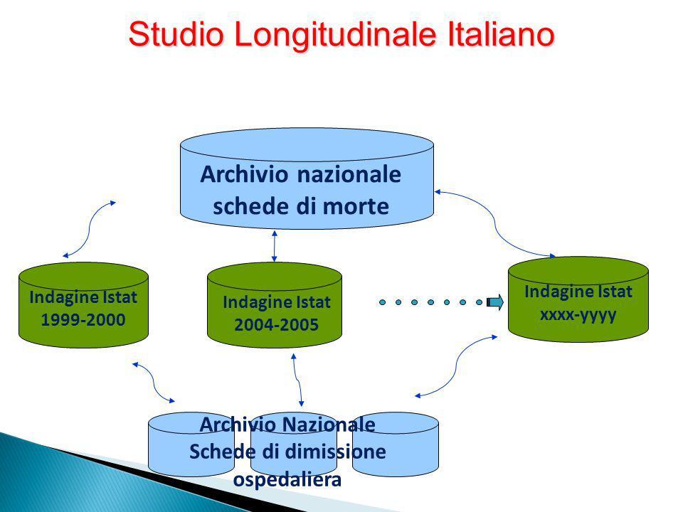 Studio Longitudinale Italiano