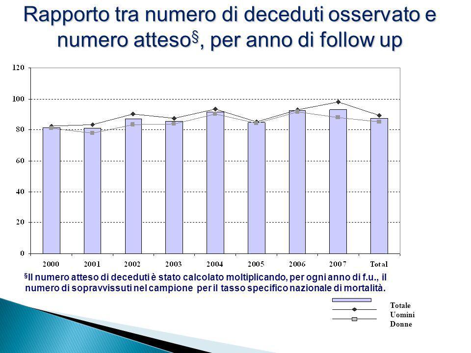 Rapporto tra numero di deceduti osservato e numero atteso§, per anno di follow up