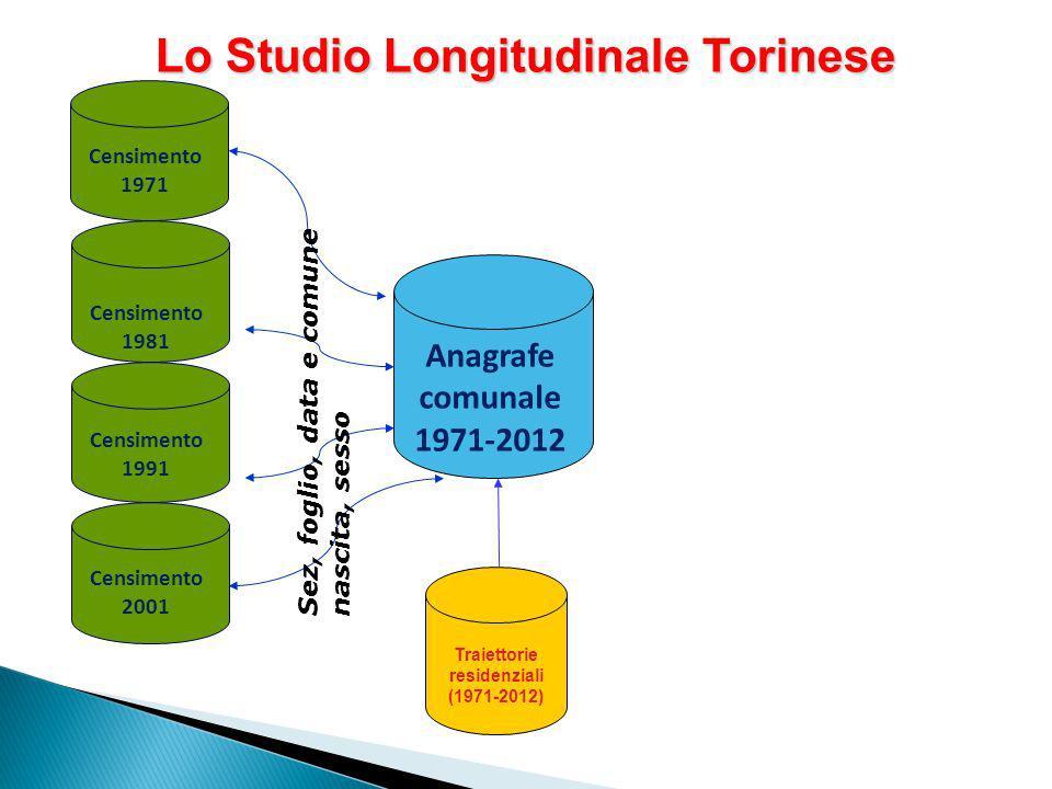 Lo Studio Longitudinale Torinese Traiettorie residenziali