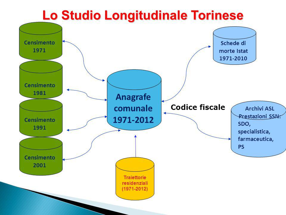 Lo Studio Longitudinale Torinese