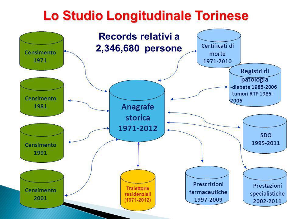 Lo Studio Longitudinale Torinese