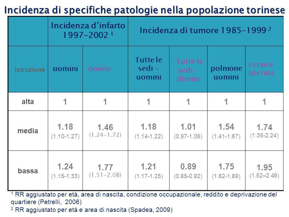 Incidenza di specifiche patologie nella popolazione torinese