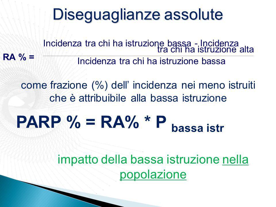 PARP % = RA% * P bassa istr