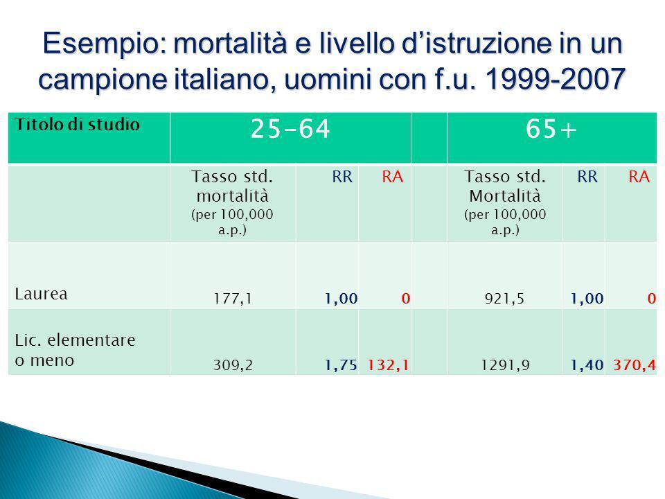 Tasso std. Mortalità (per 100,000 a.p.)