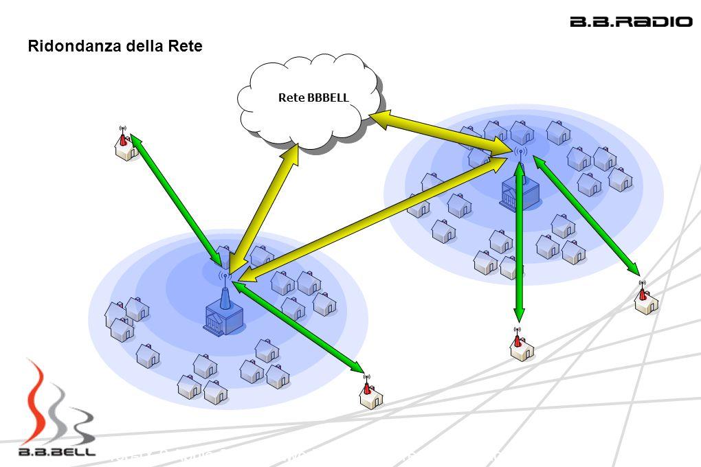 Top-IX 9 Aprile 2009 Network Infrastucture: Una regione in LAN
