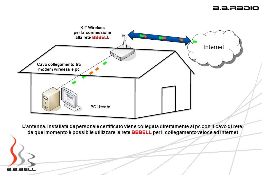 Cavo collegamento tra modem wireless e pc