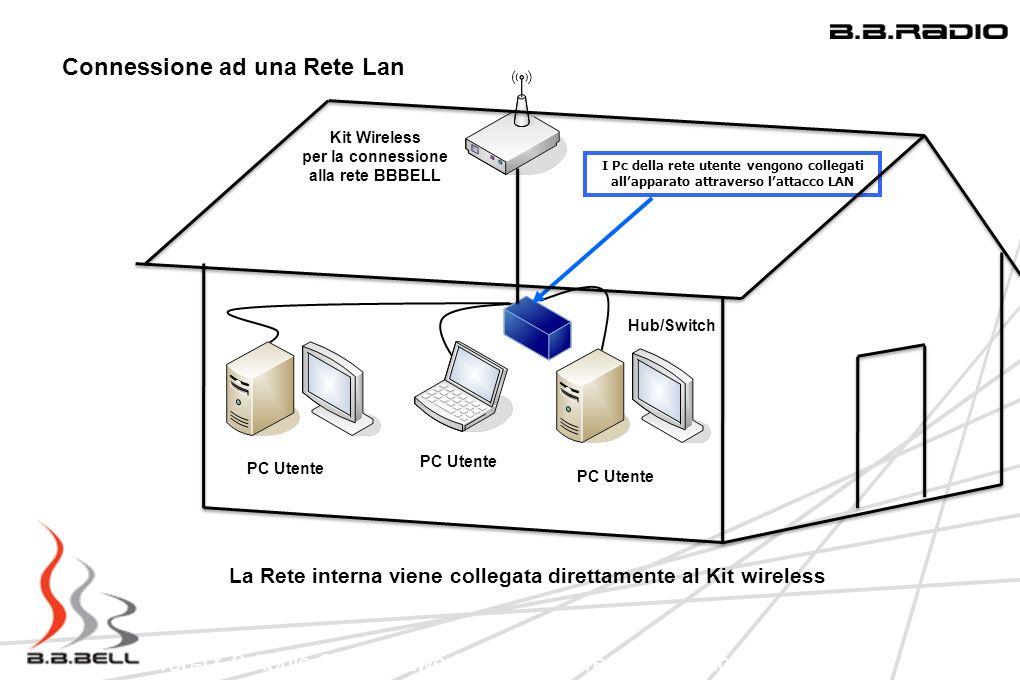 La Rete interna viene collegata direttamente al Kit wireless