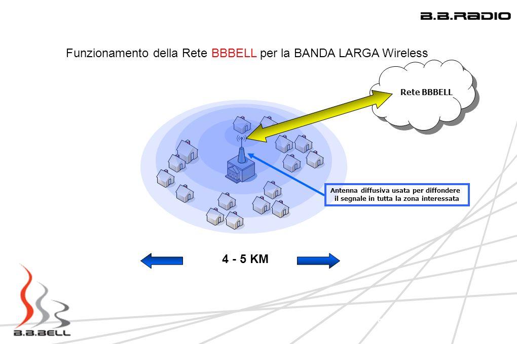 Funzionamento della Rete BBBELL per la BANDA LARGA Wireless