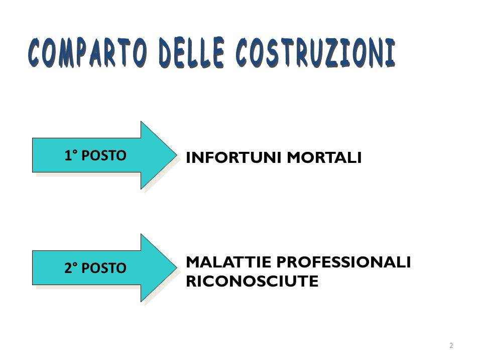 COMPARTO DELLE COSTRUZIONI
