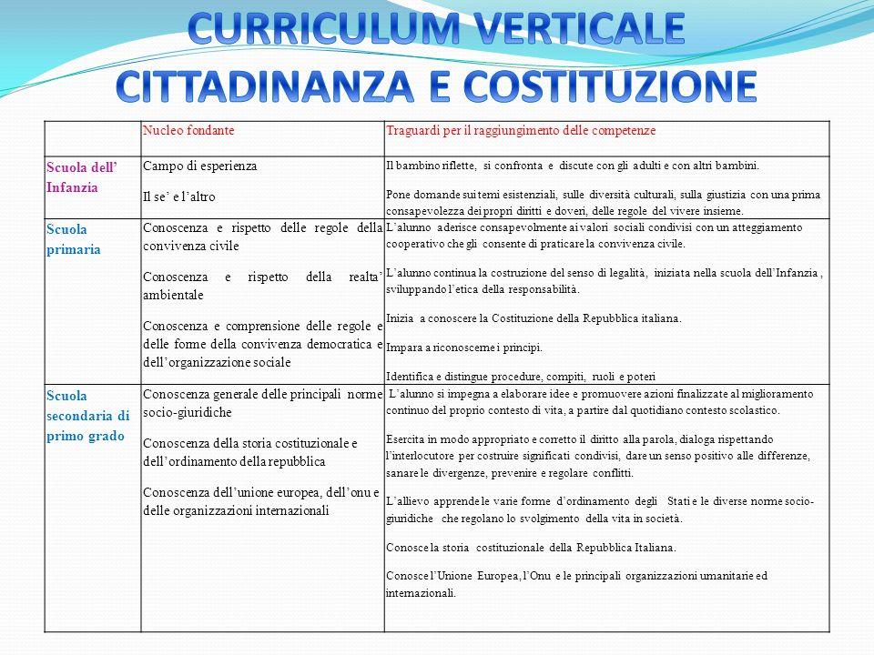 CURRICULUM VERTICALE CITTADINANZA E COSTITUZIONE
