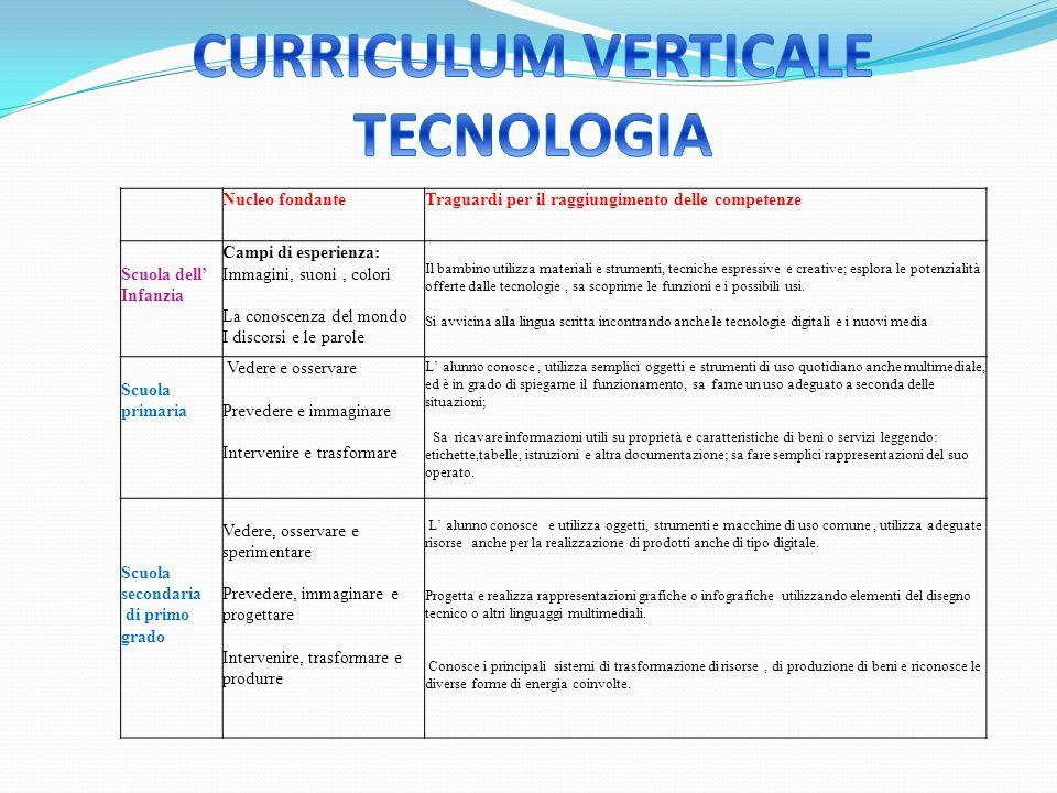 CURRICULUM VERTICALE TECNOLOGIA