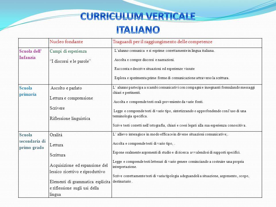 CURRICULUM VERTICALE ITALIANO