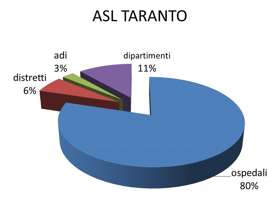 ASL TARANTO