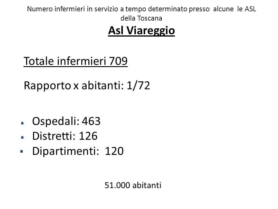 Ospedali: 463 Distretti: 126 Dipartimenti: 120