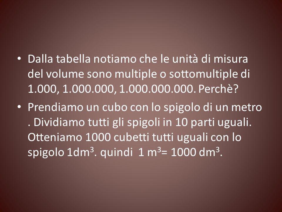 Dalla tabella notiamo che le unità di misura del volume sono multiple o sottomultiple di 1.000, 1.000.000, 1.000.000.000. Perchè