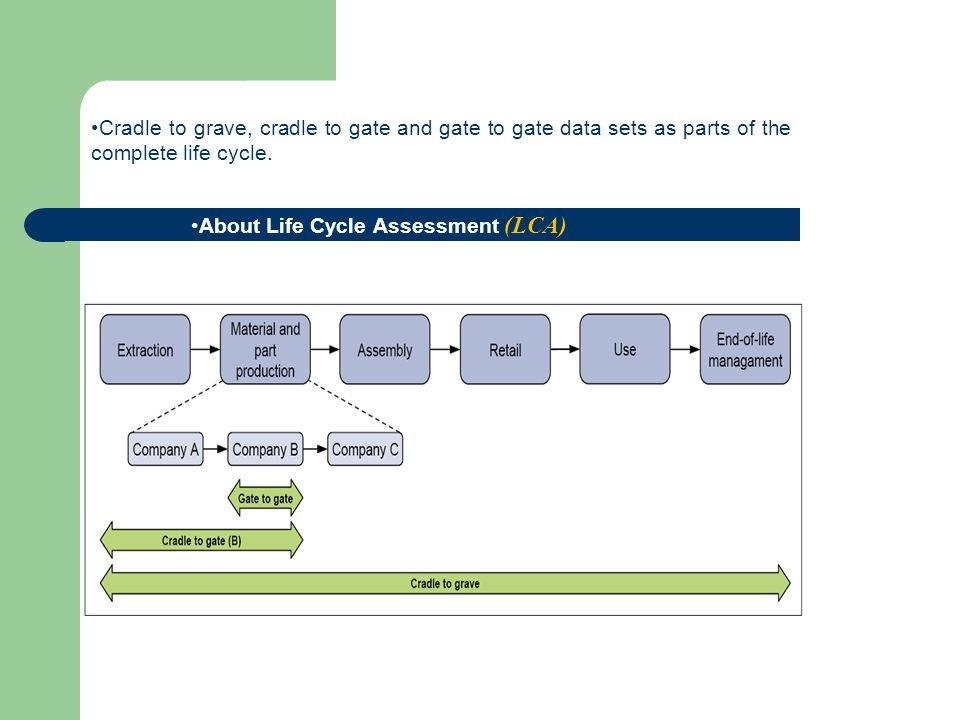 About Life Cycle Assessment (LCA)