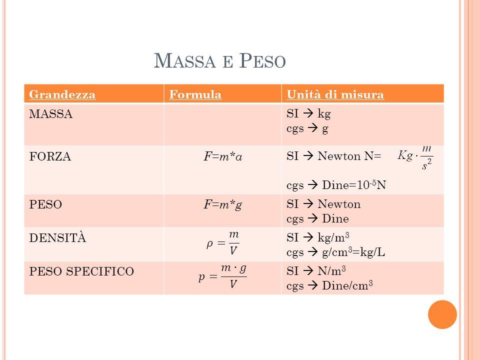 Massa e Peso Grandezza Formula Unità di misura MASSA SI  kg cgs  g