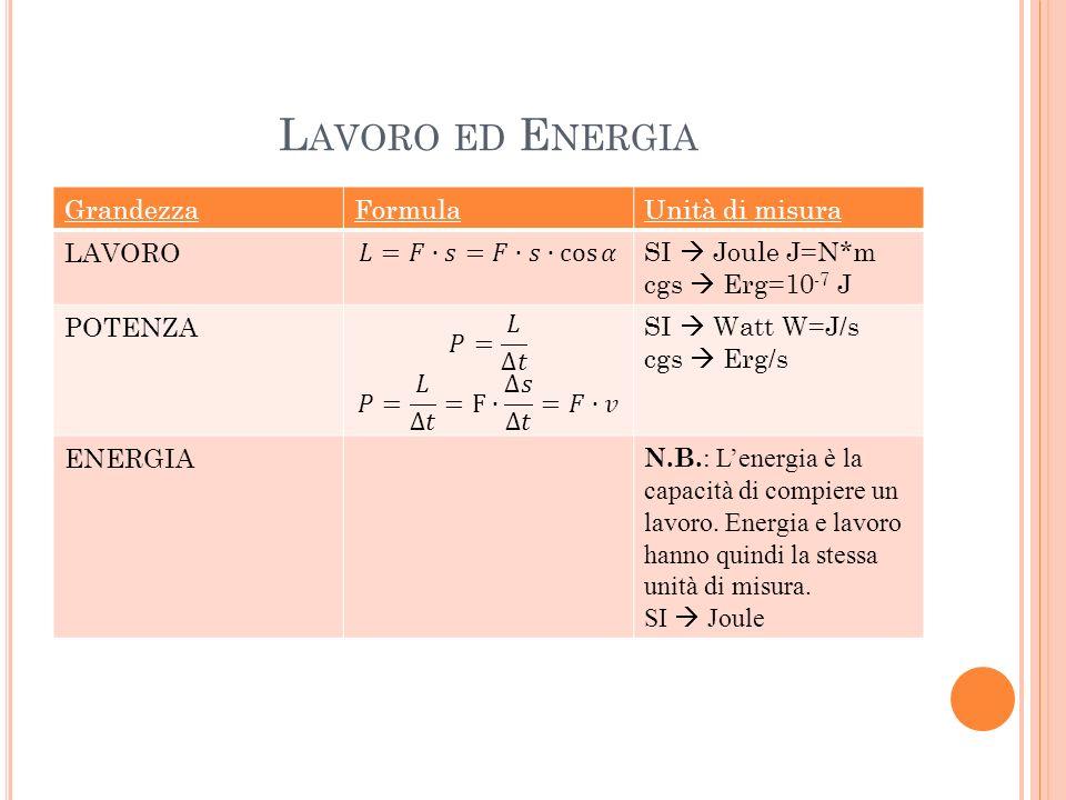 Lavoro ed Energia Grandezza Formula Unità di misura LAVORO