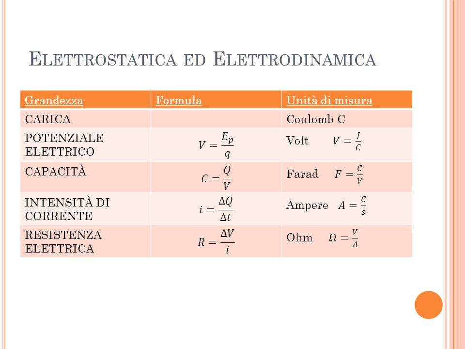 Elettrostatica ed Elettrodinamica