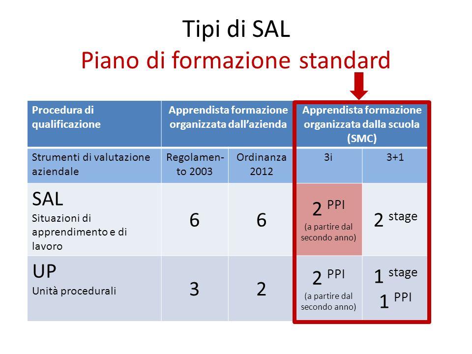 Tipi di SAL Piano di formazione standard